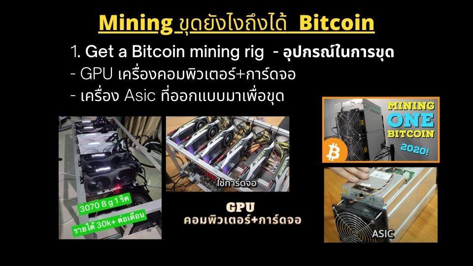 บิดคอยน์ Bitcoin