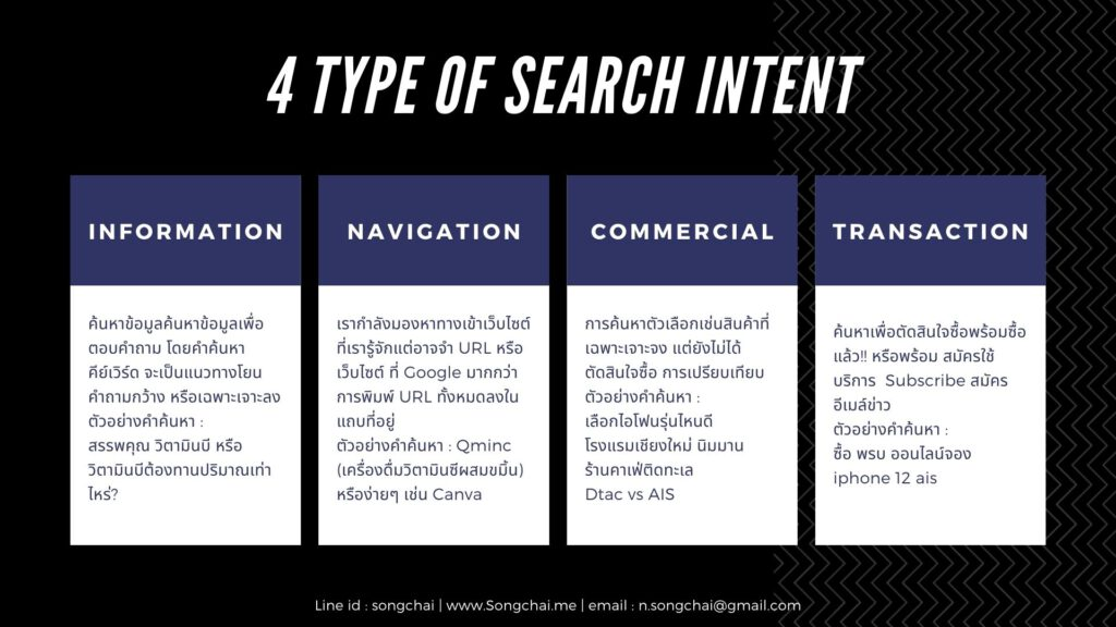 type of Search Intent